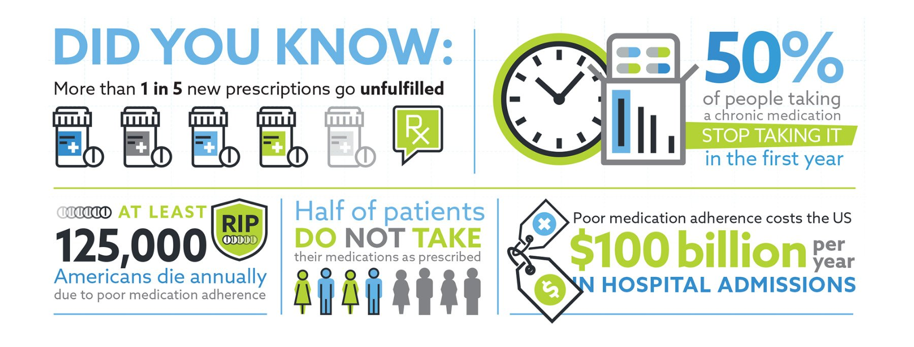 Infographic on Medication Adherence